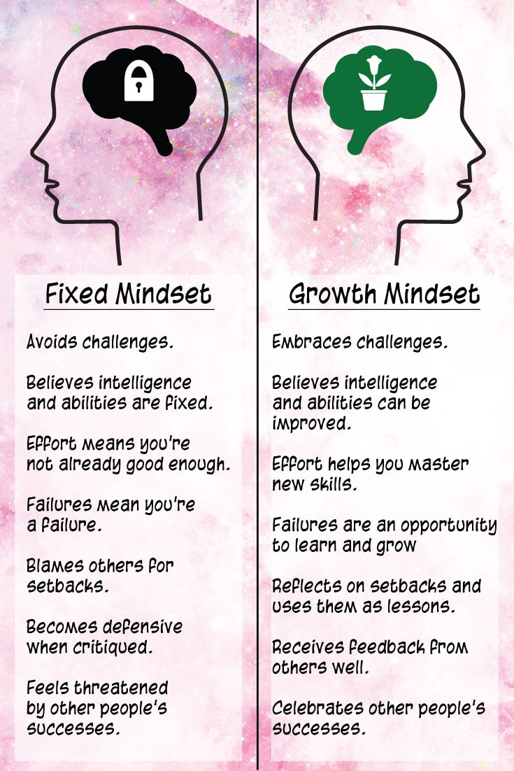 Fixed vs Growth Mindset infographic