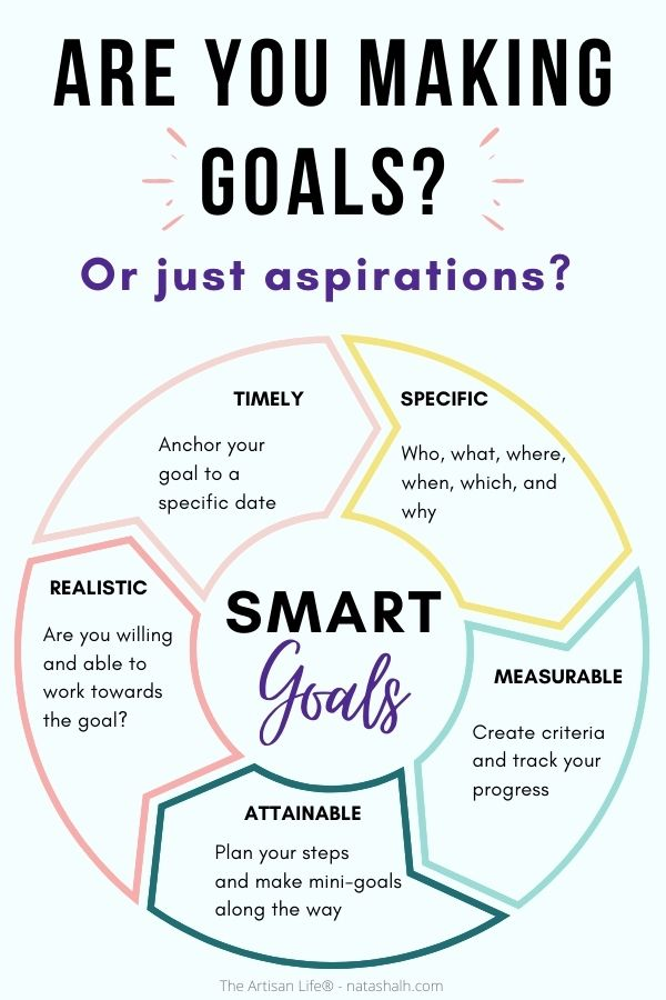 "text ""are you making goals? Or just aspirations?"" Below is a wheel with arrows showing the specific, measurable, achievable, realistic, timely breakdown of the smart goals framework"