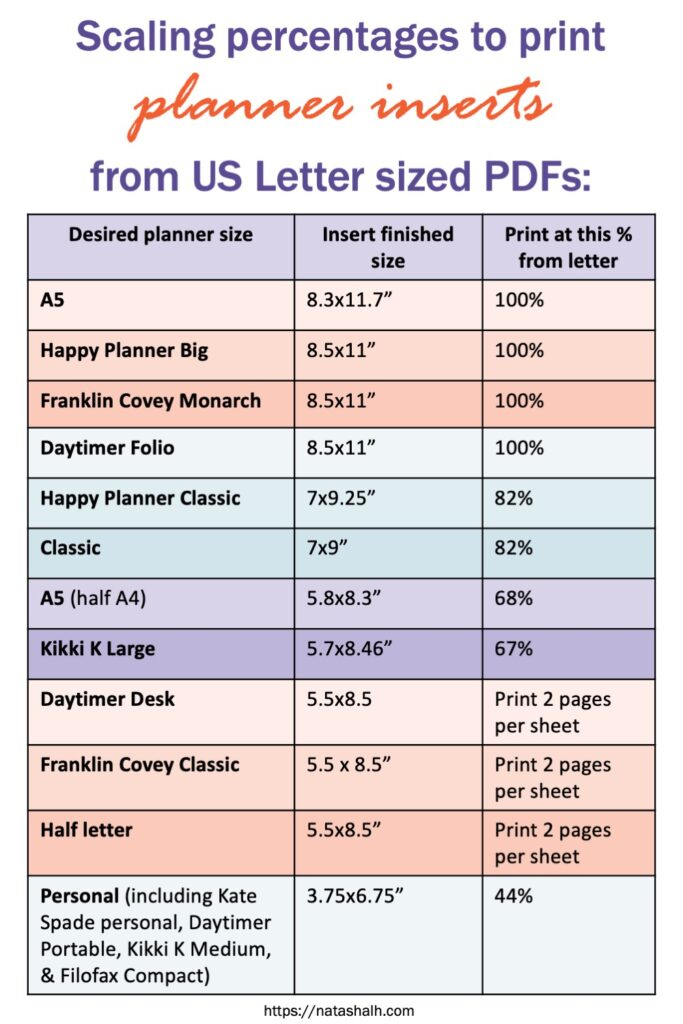 """A chart reading """"Scaling percentages to print planner inserts from US letter sized PDFs: Desired planner size Insert finished size Print at this % from letter A5 8.3x11.7"""" 100% Happy Planner Big 8.5x11"""" 100% Franklin Covey Monarch 8.5x11"""" 100% Daytimer Folio 8.5x11"""" 100% Happy Planner Classic 7x9.25"""" 82% Classic 7x9"""" 82% A5 (half A4) 5.8x8.3"""" 68% Kikki K Large 5.7x8.46"""" 67% Daytimer Desk 5.5x8.5 Print 2 pages per sheet Franklin Covey Classic 5.5 x 8.5"""" Print 2 pages per sheet Half letter 5.5x8.5"""" Print 2 pages per sheet Personal (including Kate Spade personal, Daytimer Portable, Kikki K Medium, & Filofax Compact) 3.75x6.75"""" 44%"""